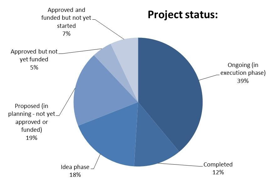 projects on statistics Class site for probability and statistics at olin college, fall 2011.