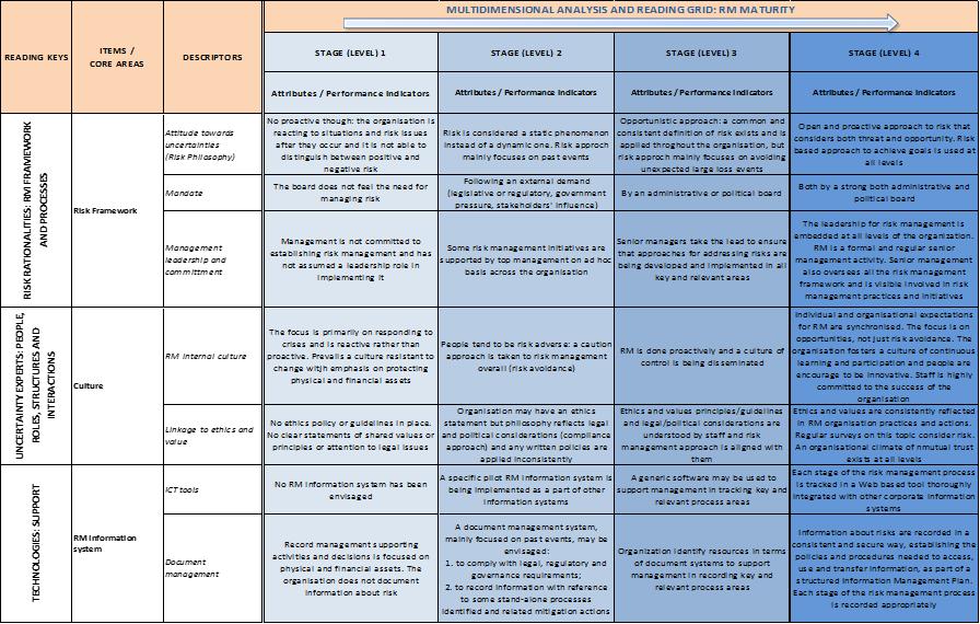 list attachments guidelines on risk management unece statistics wikis. Black Bedroom Furniture Sets. Home Design Ideas