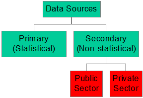 difference between primary and secondary sources of data