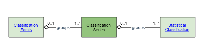 Classification Series