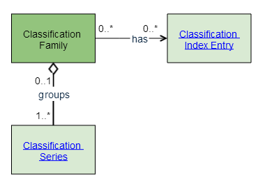 classification family1