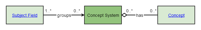 Concept System