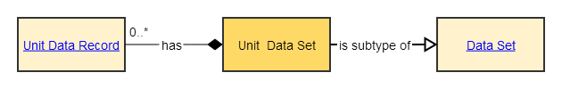 unit data set