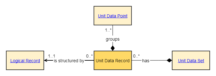 unit data record