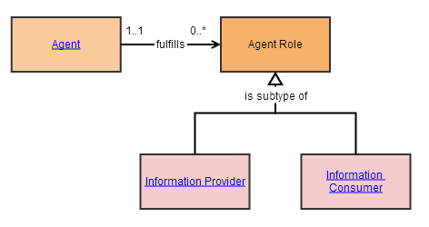 Organization Item Role