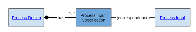 Process Input Specification
