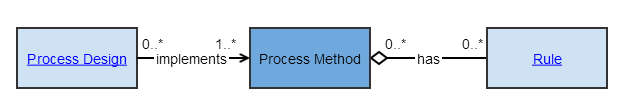 Process Method