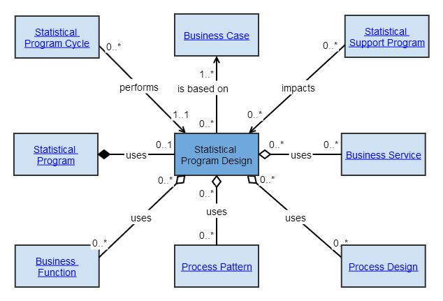 Statistical Program Design Clickable Gsim Unece