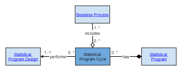 statistical program cycle