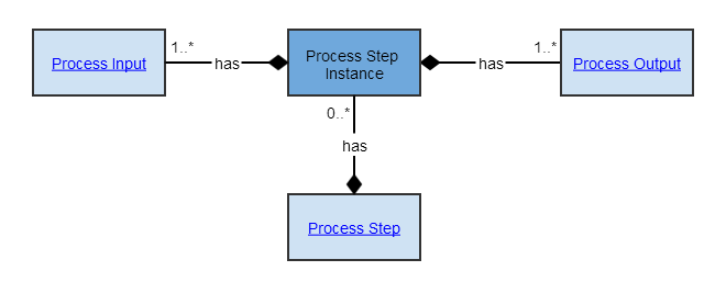 Process Step Execution Record